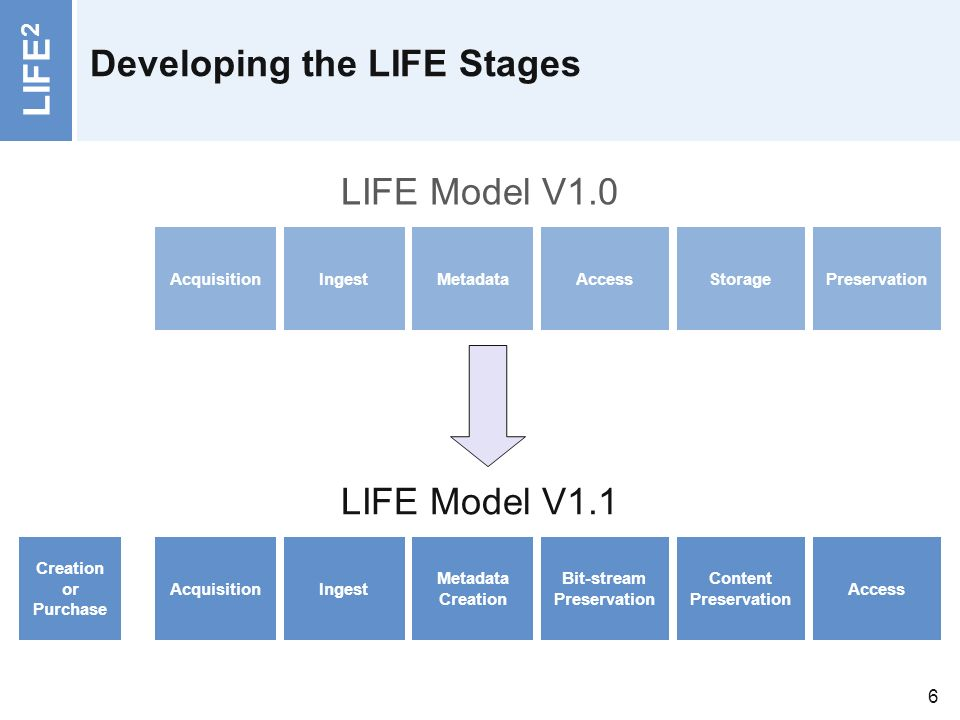 LIFE 2 6 Developing the LIFE Stages Access Content Preservation Bit-stream Preservation Metadata Creation IngestAcquisition Creation or Purchase PreservationStorageAccessMetadataIngestAcquisition LIFE Model V1.0 LIFE Model V1.1