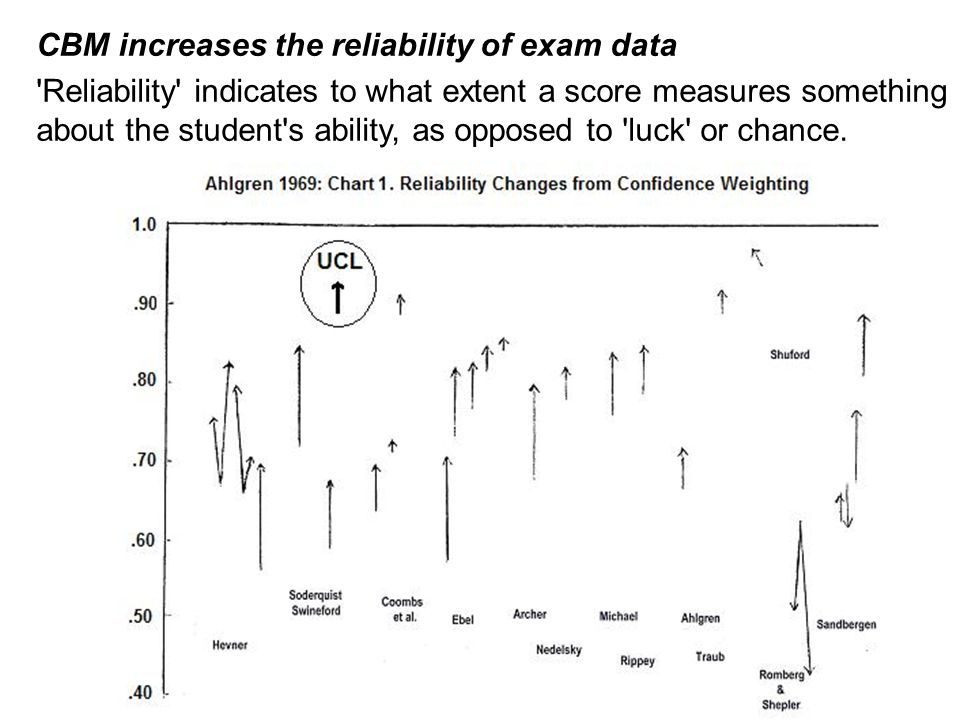 CBM increases the reliability of exam data 'Reliability' indicates to what extent a score measures something about the student's ability, as opposed t