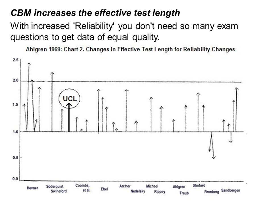CBM increases the effective test length With increased 'Reliability' you don't need so many exam questions to get data of equal quality.