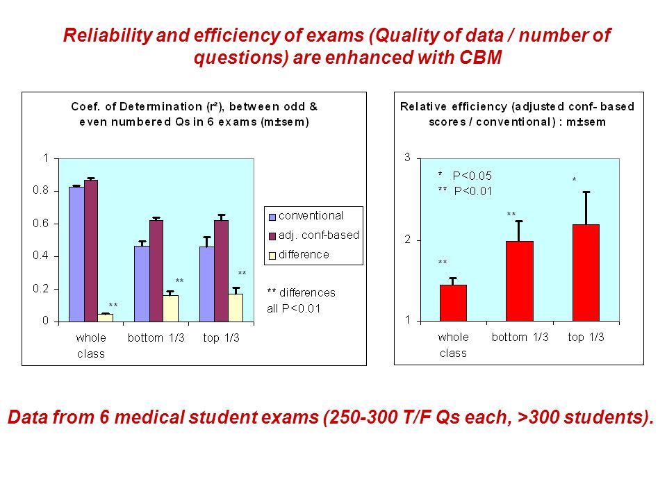 Reliability and efficiency of exams (Quality of data / number of questions) are enhanced with CBM Data from 6 medical student exams (250-300 T/F Qs ea