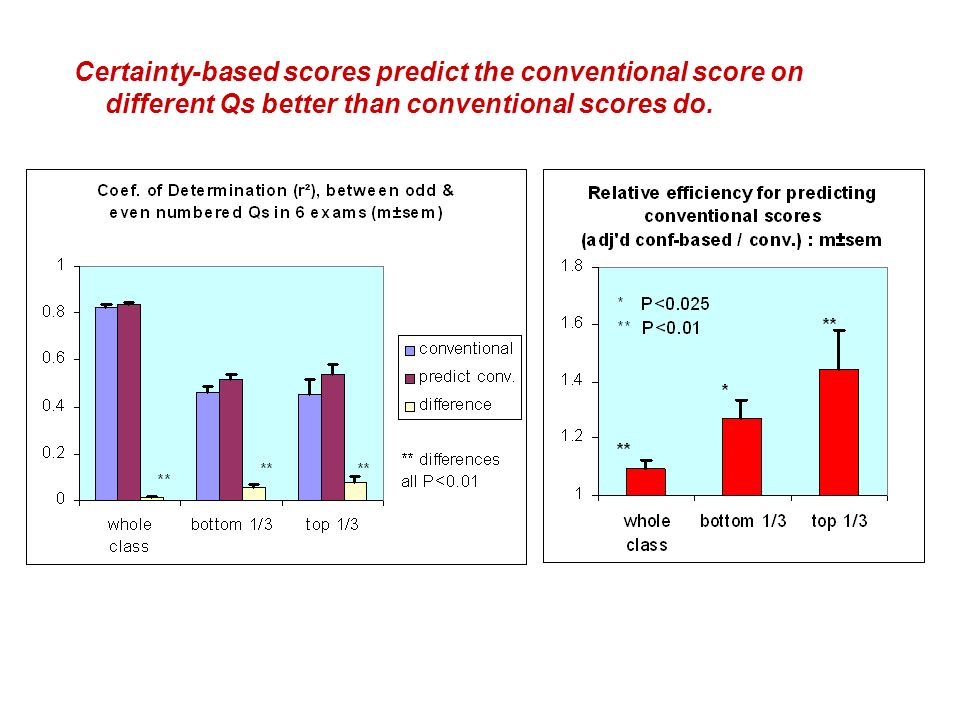 Certainty-based scores predict the conventional score on different Qs better than conventional scores do.