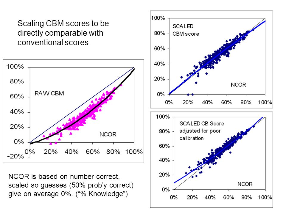 Scaling CBM scores to be directly comparable with conventional scores NCOR is based on number correct, scaled so guesses (50% proby correct) give on a