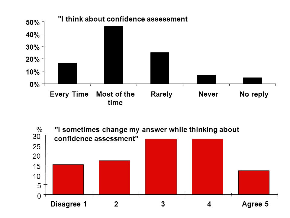 I think about confidence assessment 0% 10% 20% 30% 40% 50% Every TimeMost of the time RarelyNeverNo reply I sometimes change my answer while thinking about confidence assessment 0 5 10 15 20 25 30 Disagree 1234Agree 5 %