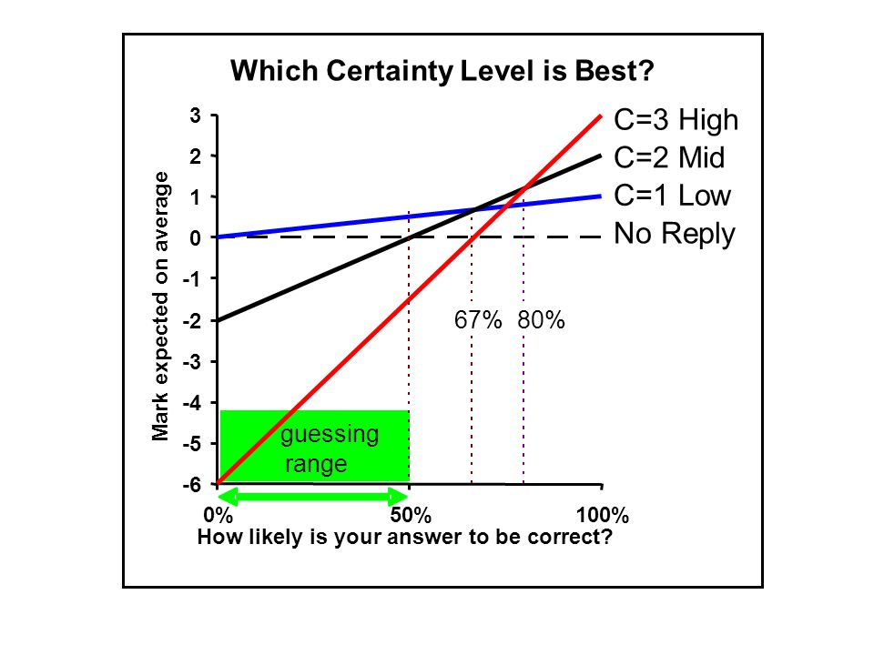 Lessons from experience with CBM Practice is needed before use in exams Exams should re-use questions from an open database only very sparingly Over-confidence and diffidence are both unhealthy traits that can be moderated by practice to achieve good calibration With multi-option questions, students tend (at least initially) to over-estimate reliability Standard setting - it is easy (but important!) to scale CBM marks to match familiar scales based on number correct.