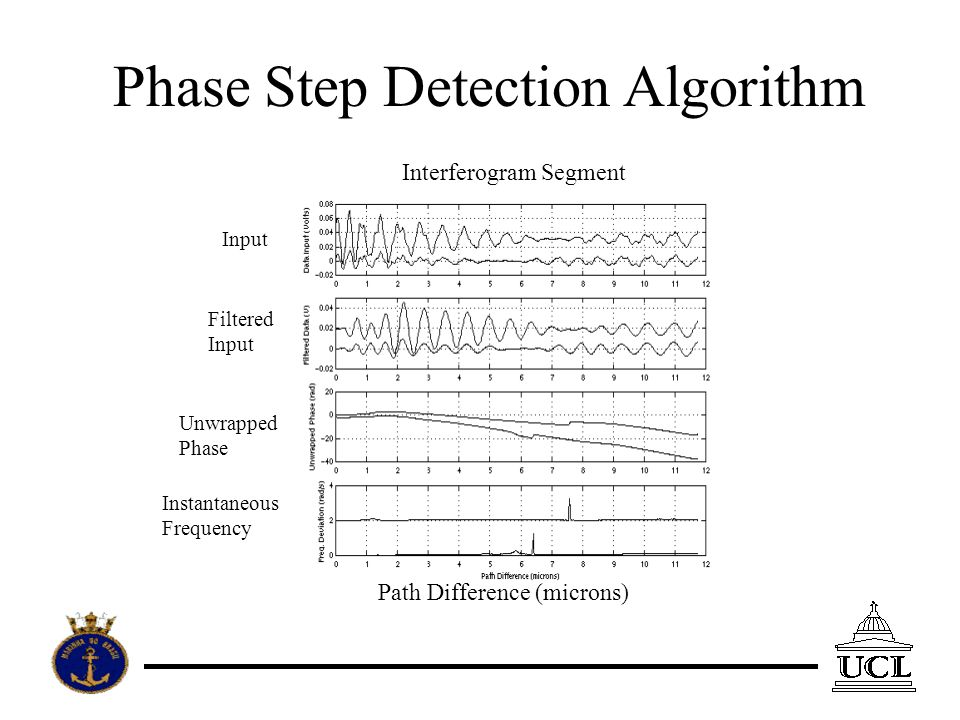 Phase Step Detection Algorithm Input Filtered Input Unwrapped Phase Instantaneous Frequency Path Difference (microns) Interferogram Segment
