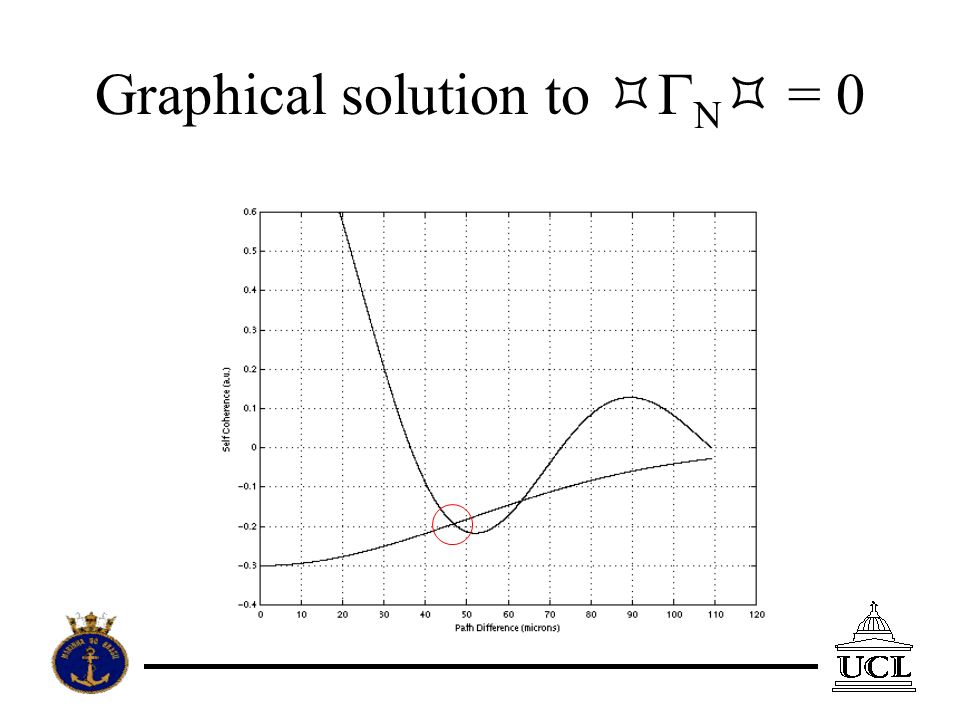 Graphical solution to N = 0