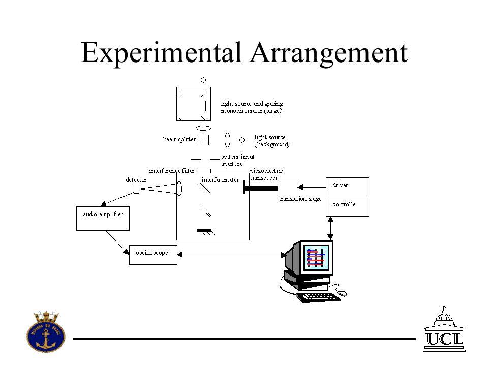 Experimental Arrangement