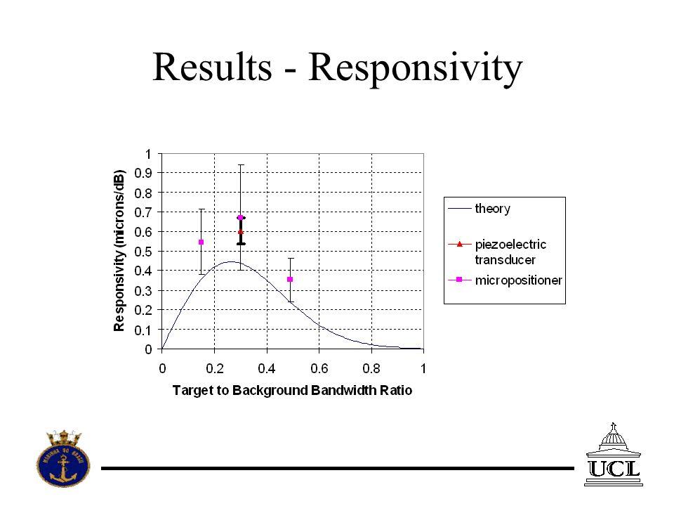 Results - Responsivity