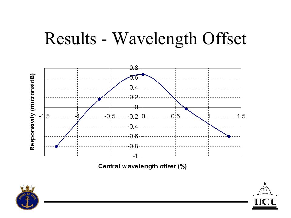 Results - Wavelength Offset