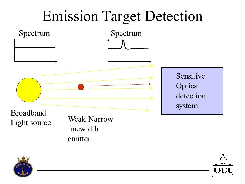 Emission Target Detection Broadband Light source Weak Narrow linewidth emitter Sensitive Optical detection system Spectrum