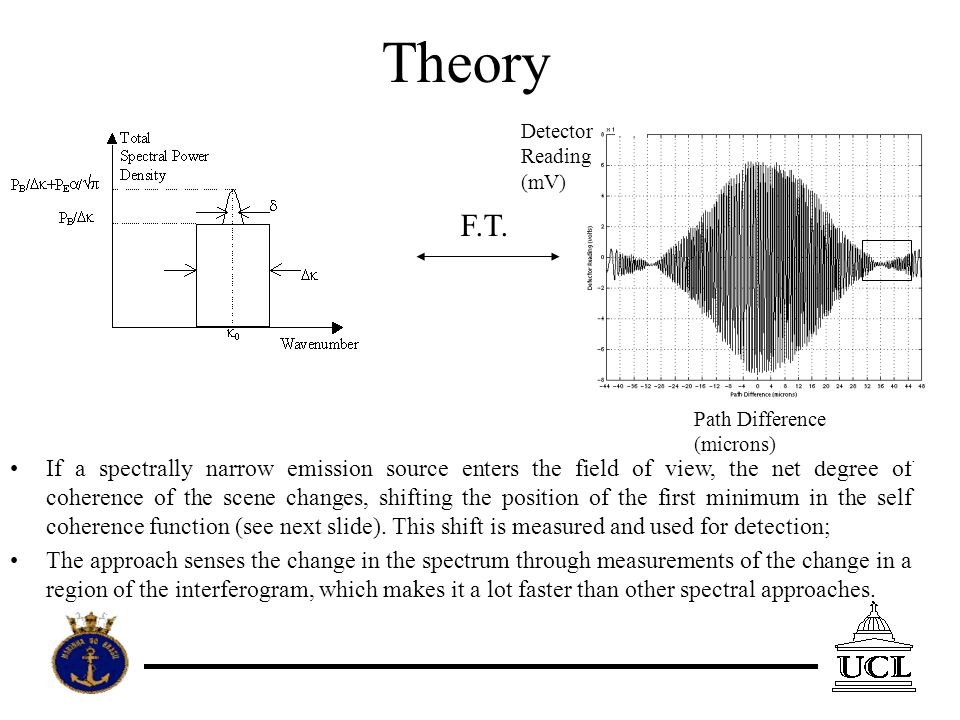 Theory If a spectrally narrow emission source enters the field of view, the net degree of coherence of the scene changes, shifting the position of the first minimum in the self coherence function (see next slide).