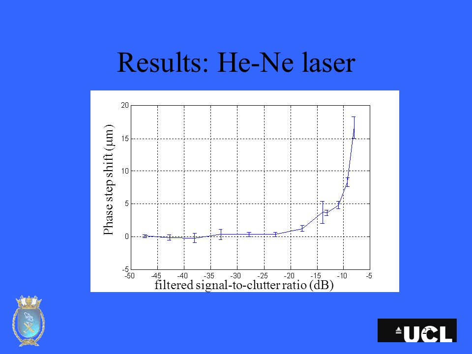 22 Results: He-Ne laser filtered signal-to-clutter ratio (dB) Phase step shift ( m)