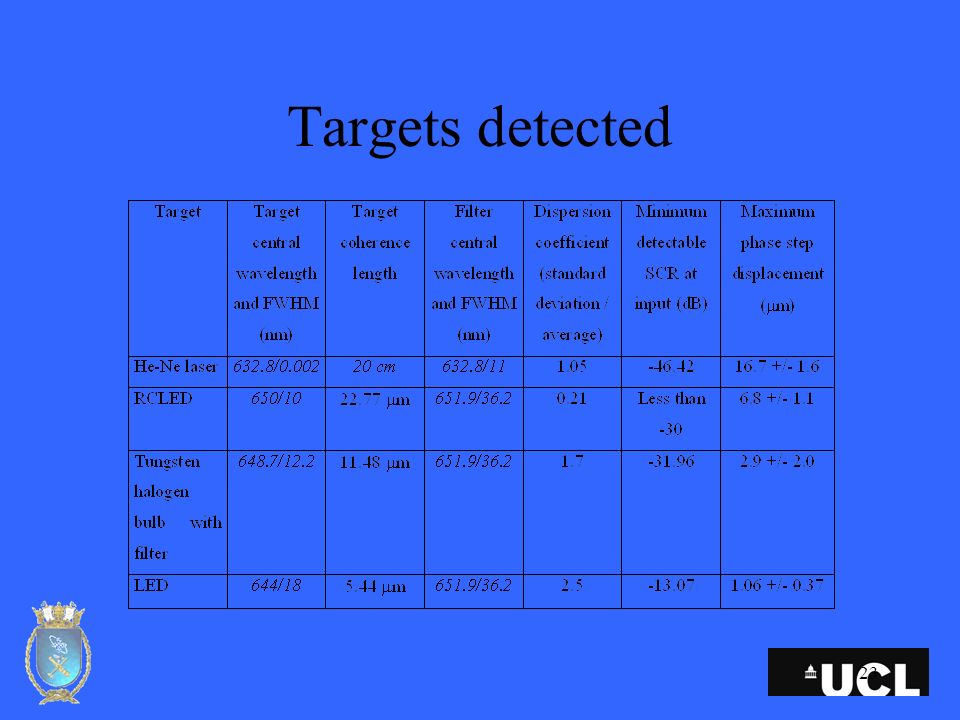23 Targets detected