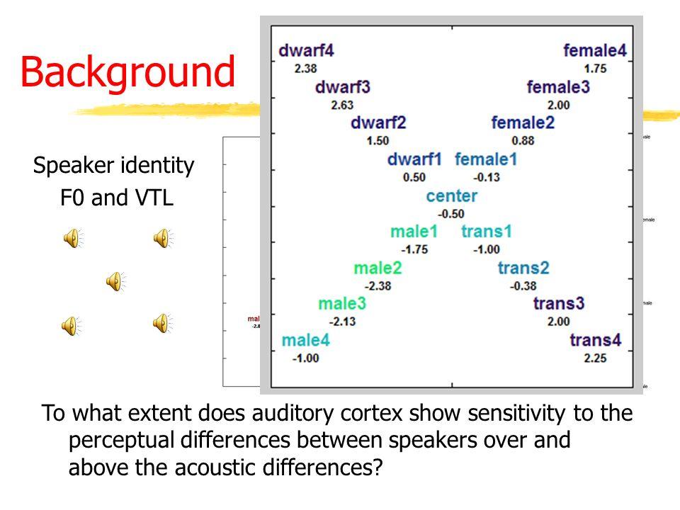 Acoustic versus perceptual accounts of speaker differentiation within anterior auditory cortex Nicolas J.