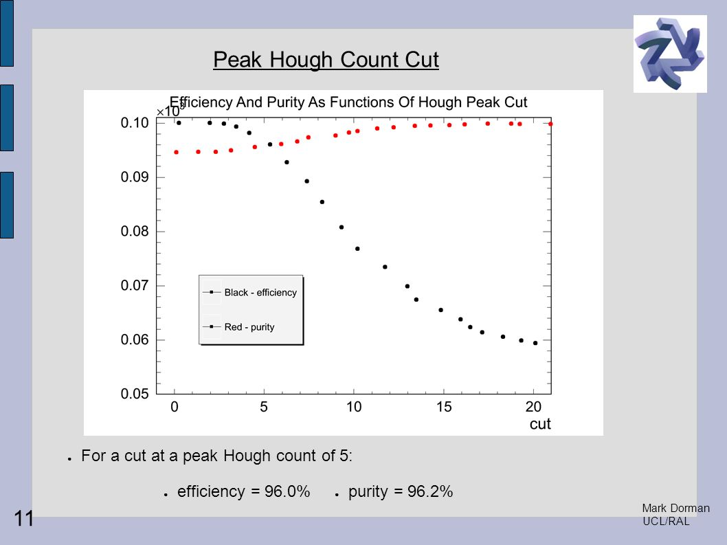 Mark Dorman UCL/RAL Peak Hough Count Cut For a cut at a peak Hough count of 5: 11 efficiency = 96.0% purity = 96.2%