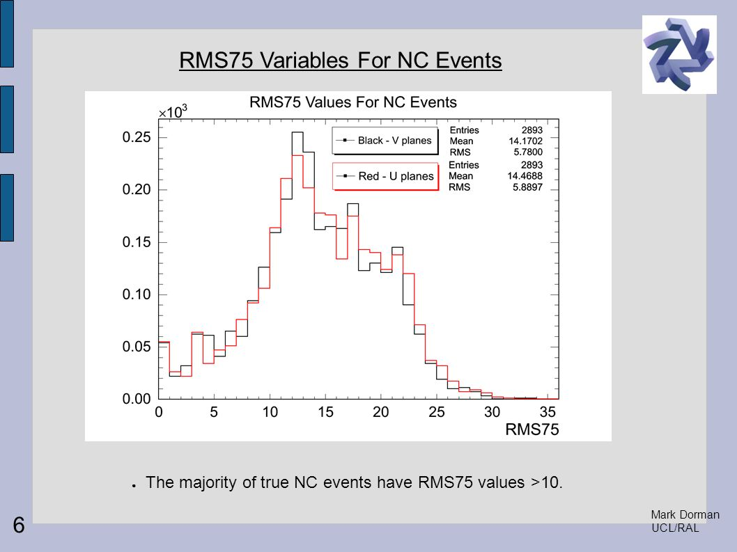 Mark Dorman UCL/RAL RMS75 Variables For NC Events 6 The majority of true NC events have RMS75 values >10.