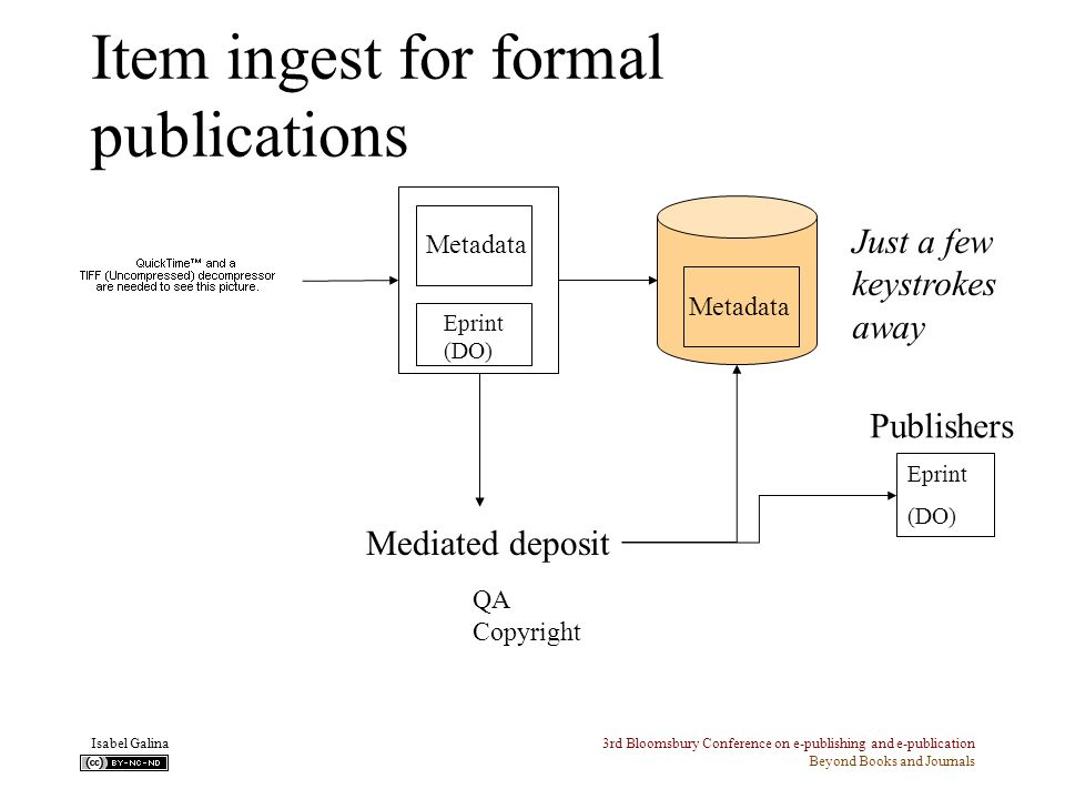 3rd Bloomsbury Conference on e-publishing and e-publication Beyond Books and Journals Isabel Galina Metadata Eprint (DO) Just a few keystrokes away Item ingest for formal publications QA Copyright Mediated deposit Metadata Publishers Eprint (DO)