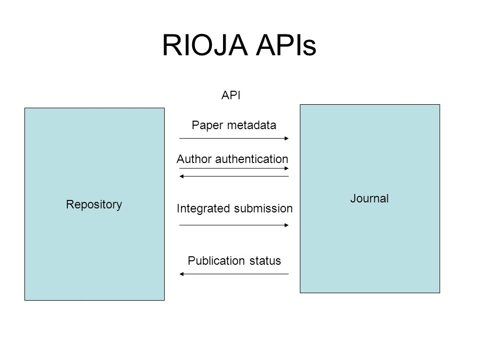 RIOJA APIs Repository Journal API Paper metadata Author authentication Publication status Integrated submission