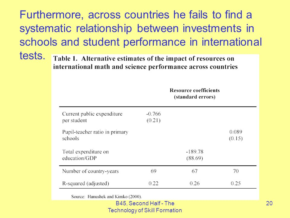 B45, Second Half - The Technology of Skill Formation 20 Furthermore, across countries he fails to find a systematic relationship between investments in schools and student performance in international tests.