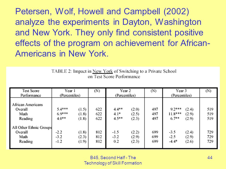B45, Second Half - The Technology of Skill Formation 44 Petersen, Wolf, Howell and Campbell (2002) analyze the experiments in Dayton, Washington and New York.