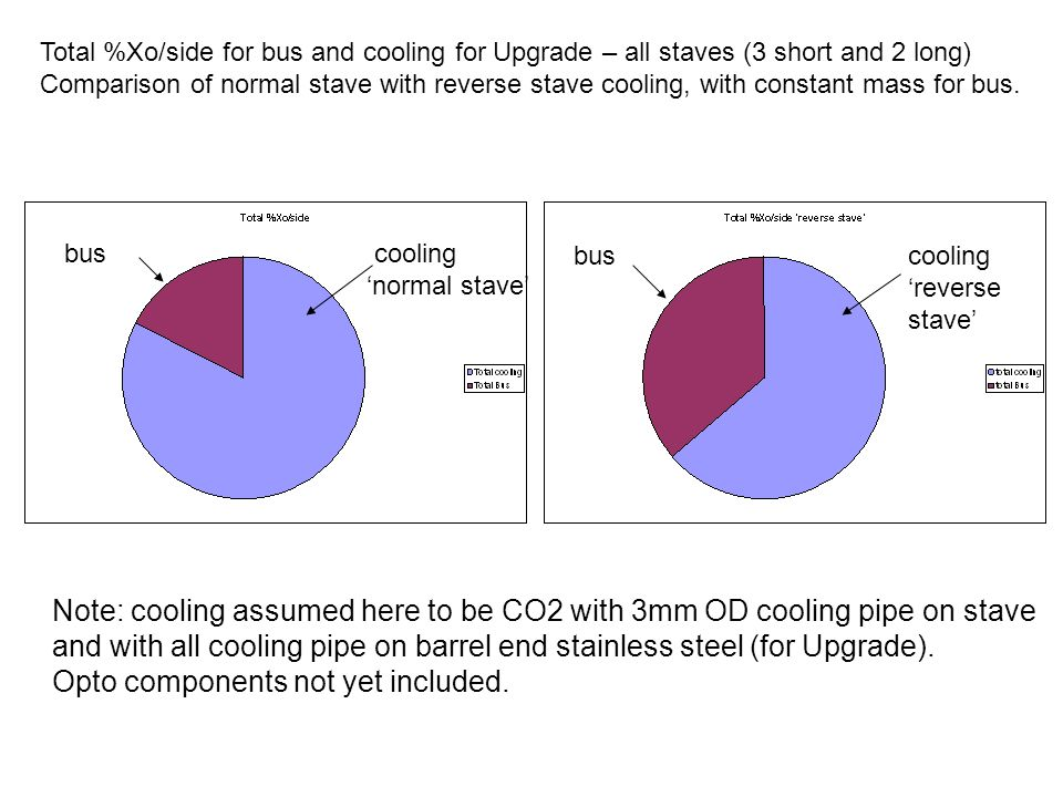bus cooling normal stave buscooling reverse stave Total %Xo/side for bus and cooling for Upgrade – all staves (3 short and 2 long) Comparison of normal stave with reverse stave cooling, with constant mass for bus.