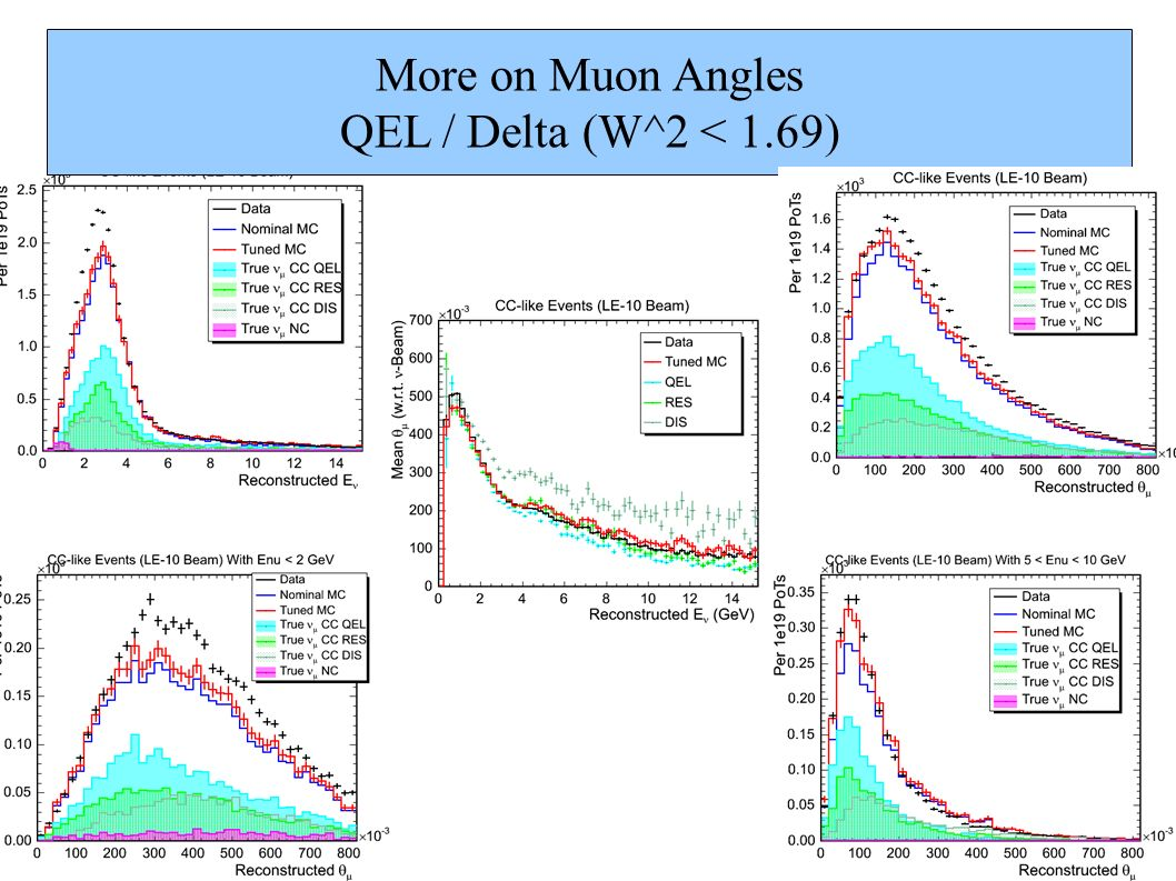 More on Muon Angles QEL / Delta (W^2 < 1.69)