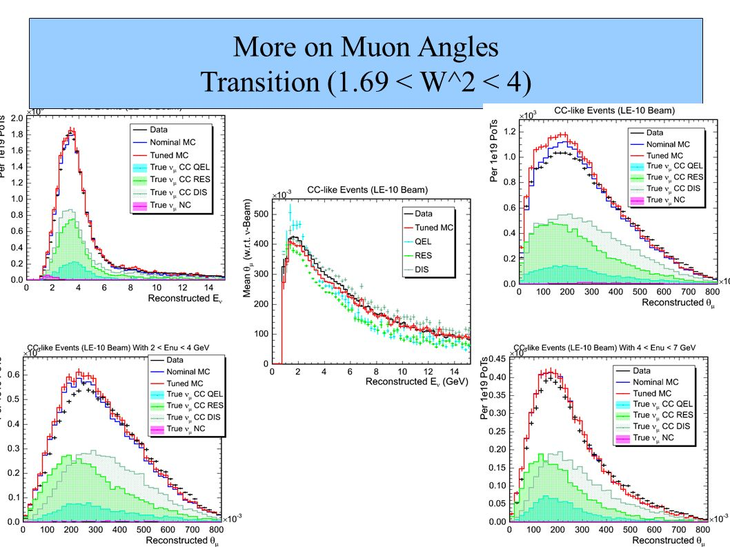 More on Muon Angles Transition (1.69 < W^2 < 4)