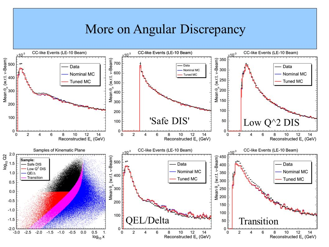 More on Angular Discrepancy Safe DIS Low Q^2 DIS QEL/Delta Transition