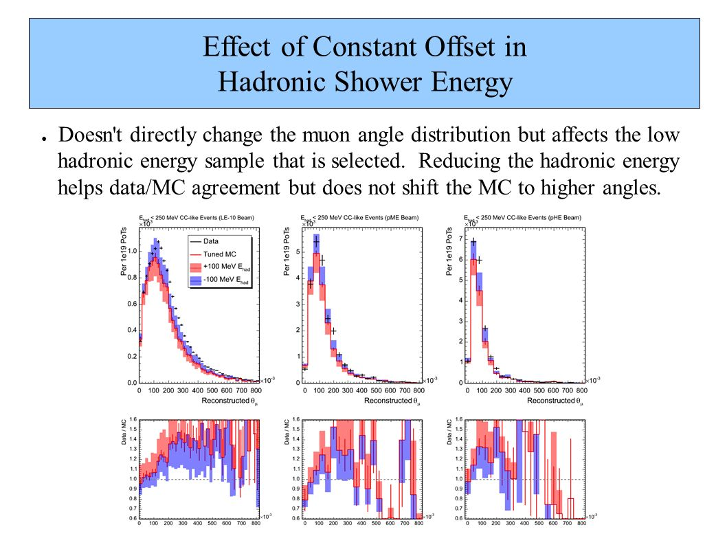 Effect of Constant Offset in Hadronic Shower Energy Doesn t directly change the muon angle distribution but affects the low hadronic energy sample that is selected.
