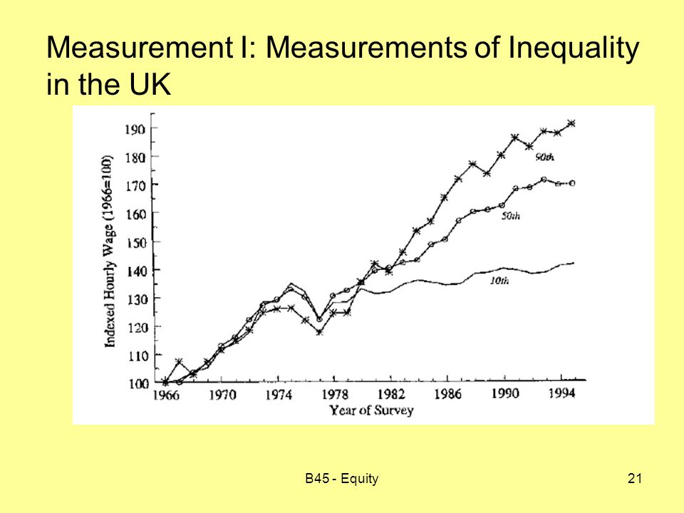 B45 - Equity21 Measurement I: Measurements of Inequality in the UK