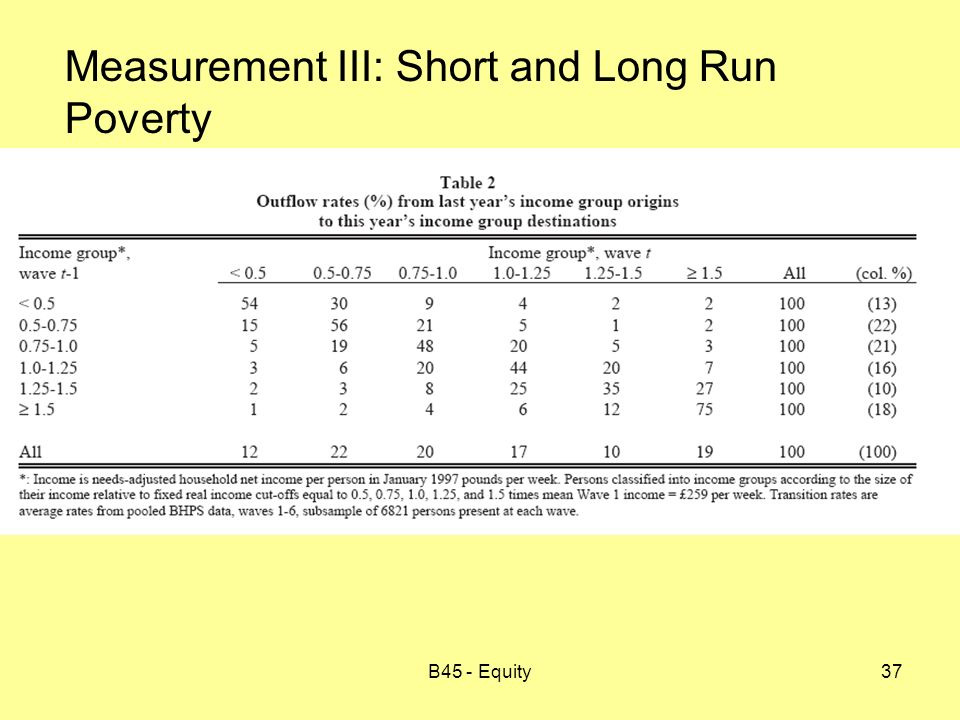 B45 - Equity37 Measurement III: Short and Long Run Poverty