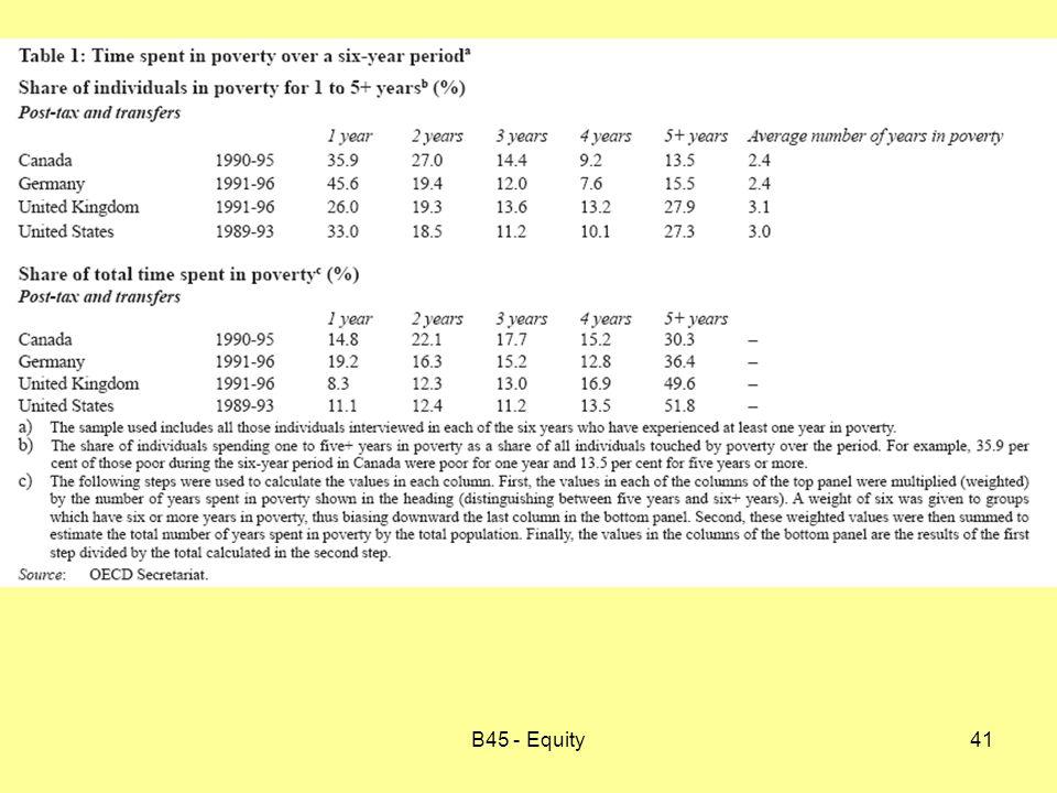 B45 - Equity41