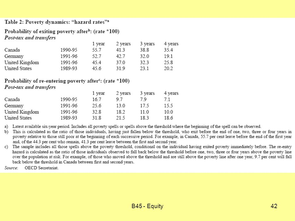 B45 - Equity42
