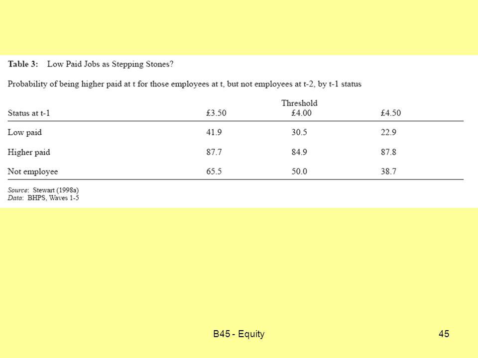 B45 - Equity45