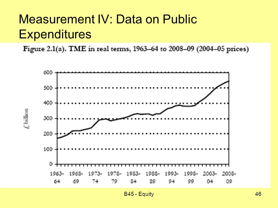 B45 - Equity46 Measurement IV: Data on Public Expenditures