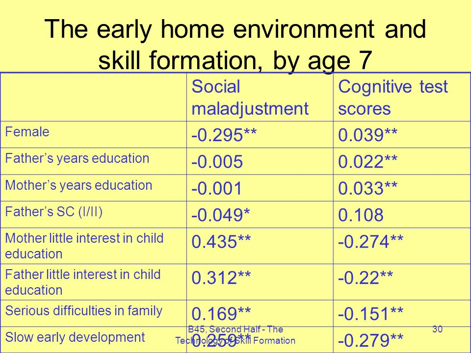 B45, Second Half - The Technology of Skill Formation 30 The early home environment and skill formation, by age 7 Social maladjustment Cognitive test scores Female **0.039** Fathers years education ** Mothers years education ** Fathers SC (I/II) *0.108 Mother little interest in child education 0.435**-0.274** Father little interest in child education 0.312**-0.22** Serious difficulties in family 0.169**-0.151** Slow early development 0.259**-0.279**