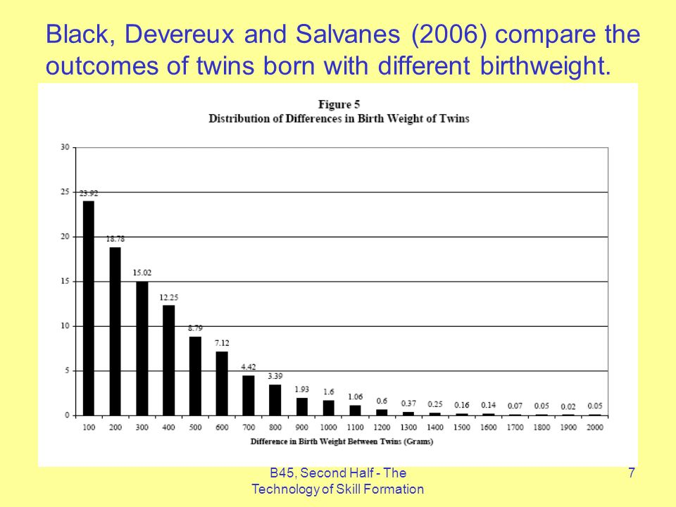 7 Black, Devereux and Salvanes (2006) compare the outcomes of twins born with different birthweight.