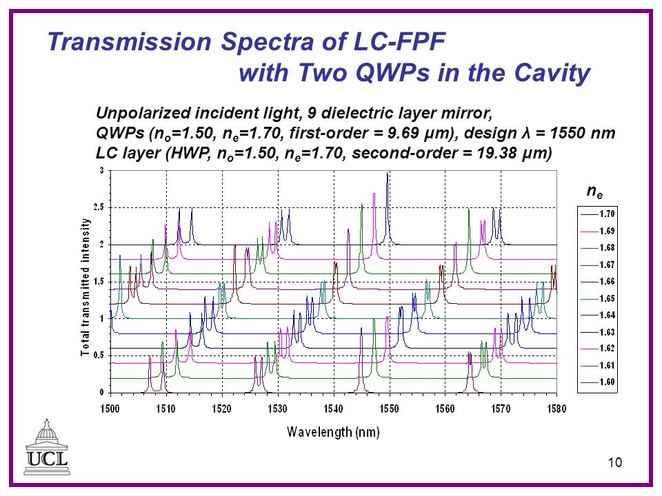 10 Transmission Spectra of LC-FPF with Two QWPs in the Cavity Unpolarized incident light, 9 dielectric layer mirror, QWPs (n o =1.50, n e =1.70, first-order = 9.69 μm), design λ = 1550 nm LC layer (HWP, n o =1.50, n e =1.70, second-order = 19.38 μm) nene