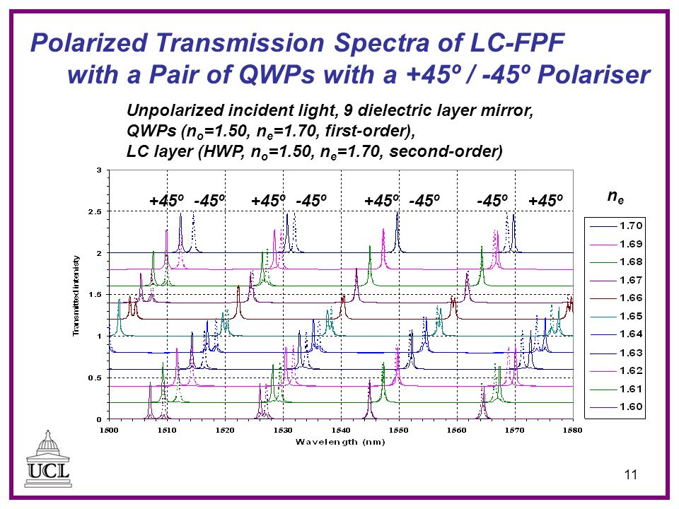 11 Polarized Transmission Spectra of LC-FPF with a Pair of QWPs with a +45º / -45º Polariser Unpolarized incident light, 9 dielectric layer mirror, QW