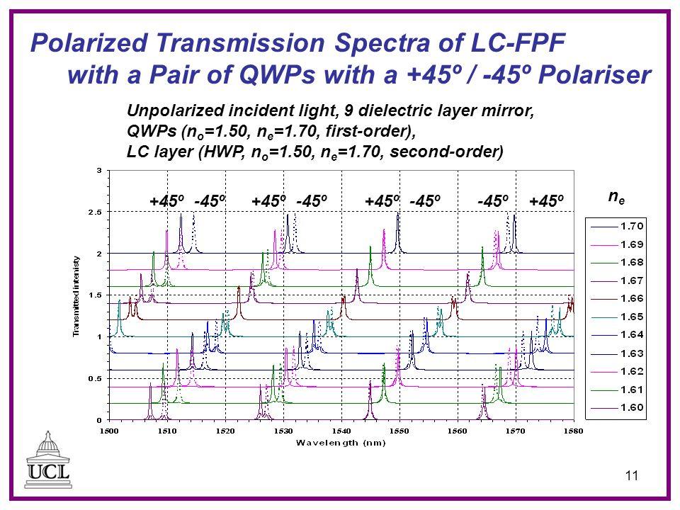 11 Polarized Transmission Spectra of LC-FPF with a Pair of QWPs with a +45º / -45º Polariser Unpolarized incident light, 9 dielectric layer mirror, QWPs (n o =1.50, n e =1.70, first-order), LC layer (HWP, n o =1.50, n e =1.70, second-order) +45º-45º+45º-45º +45º -45º nene