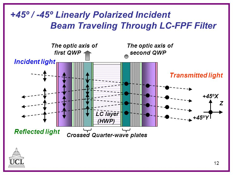 12 Transmitted light Incident light Reflected light Crossed Quarter-wave plates The optic axis of first QWP +45ºY +45ºX Z +45º / -45º Linearly Polarized Incident Beam Traveling Through LC-FPF Filter LC layer (HWP) The optic axis of second QWP