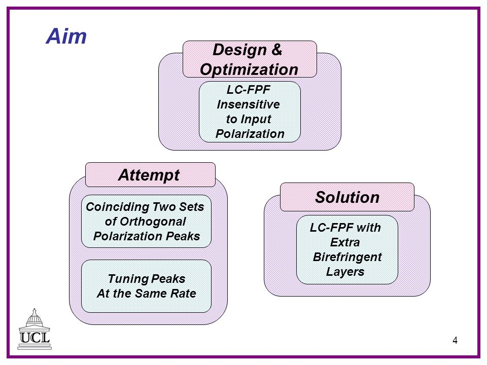 4 Aim LC-FPF Insensitive to Input Polarization Design & Optimization Coinciding Two Sets of Orthogonal Polarization Peaks Attempt Tuning Peaks At the Same Rate LC-FPF with Extra Birefringent Layers Solution