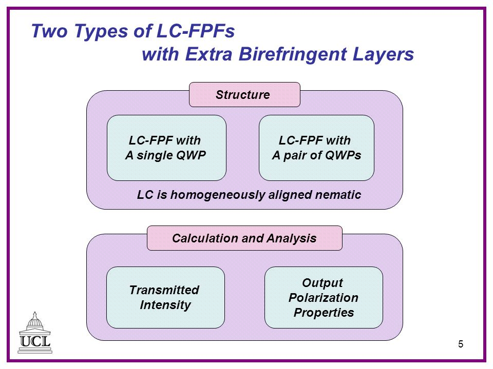 5 Two Types of LC-FPFs with Extra Birefringent Layers Transmitted Intensity Output Polarization Properties Calculation and Analysis LC-FPF with A single QWP LC-FPF with A pair of QWPs Structure LC is homogeneously aligned nematic