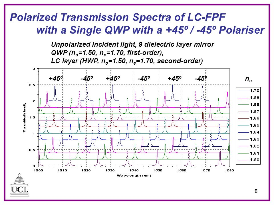 8 Polarized Transmission Spectra of LC-FPF with a Single QWP with a +45º / -45º Polariser Unpolarized incident light, 9 dielectric layer mirror QWP (n o =1.50, n e =1.70, first-order), LC layer (HWP, n o =1.50, n e =1.70, second-order) +45º-45º+45º-45º+45º-45ºnene