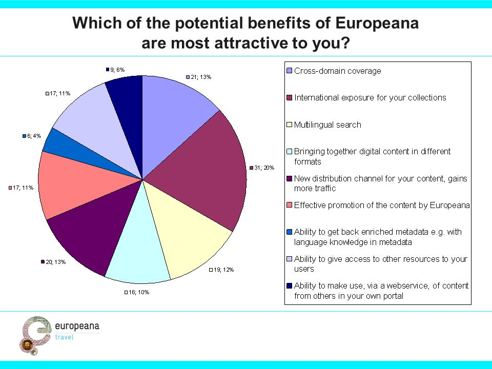 Which of the potential benefits of Europeana are most attractive to you