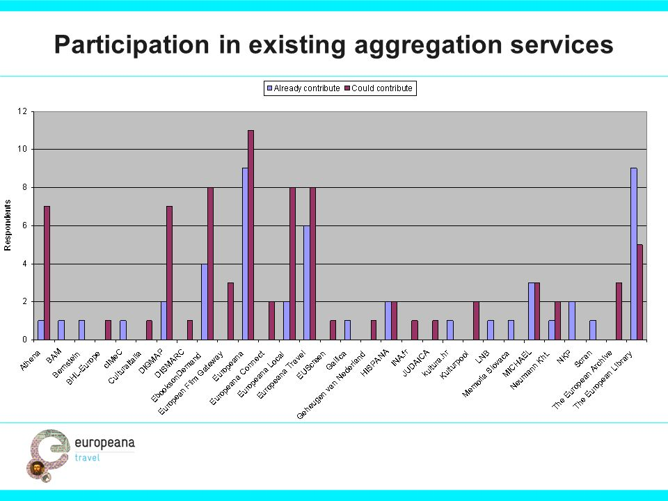 Participation in existing aggregation services