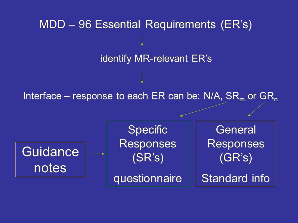 MDD – 96 Essential Requirements (ERs) Interface – response to each ER can be: N/A, SR m or GR n identify MR-relevant ERs Specific Responses (SRs) questionnaire General Responses (GRs) Standard info Guidance notes