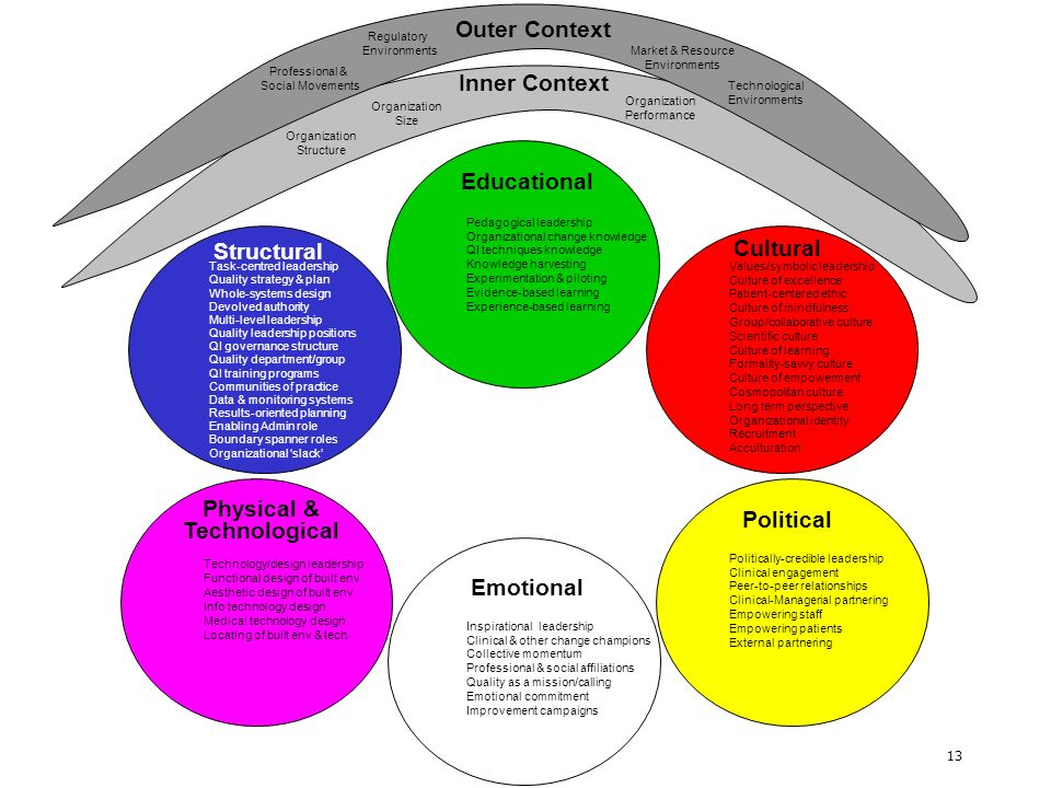 13 Educational Physical & Technological Structural Political Cultural Emotional Task-centred leadership Quality strategy & plan Whole-systems design D