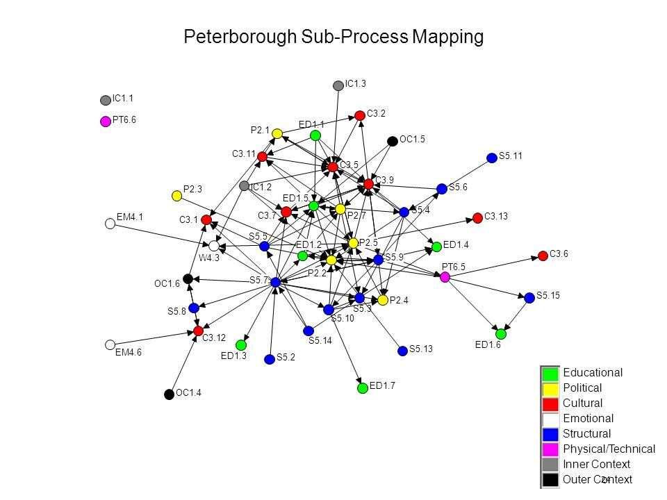 24 Peterborough Sub-Process Mapping Educational Political Cultural Emotional Structural Physical/Technical Inner Context Outer Context IC1.1 PT6.6 S5.
