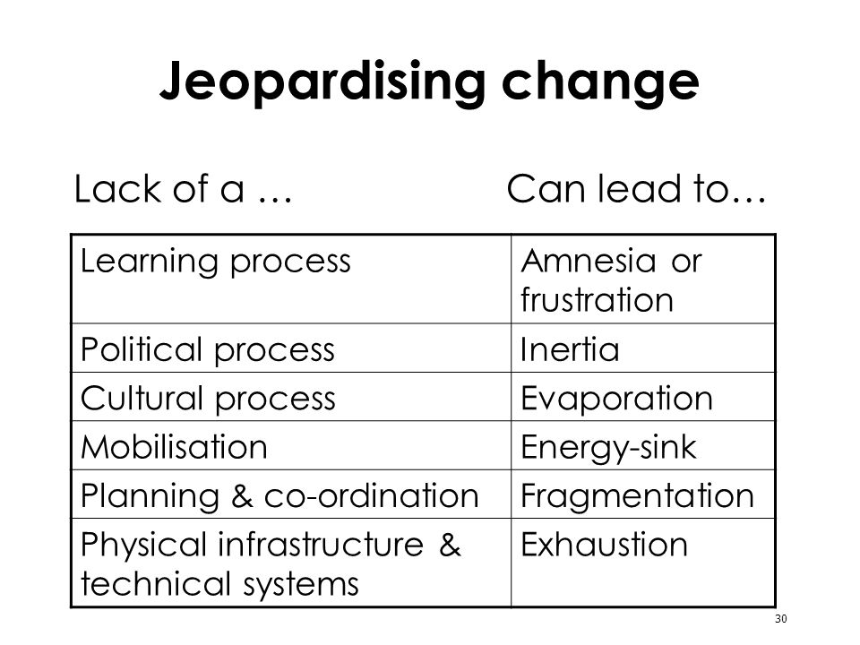 30 Jeopardising change Lack of a … Can lead to… Learning processAmnesia or frustration Political processInertia Cultural processEvaporation MobilisationEnergy-sink Planning & co-ordinationFragmentation Physical infrastructure & technical systems Exhaustion